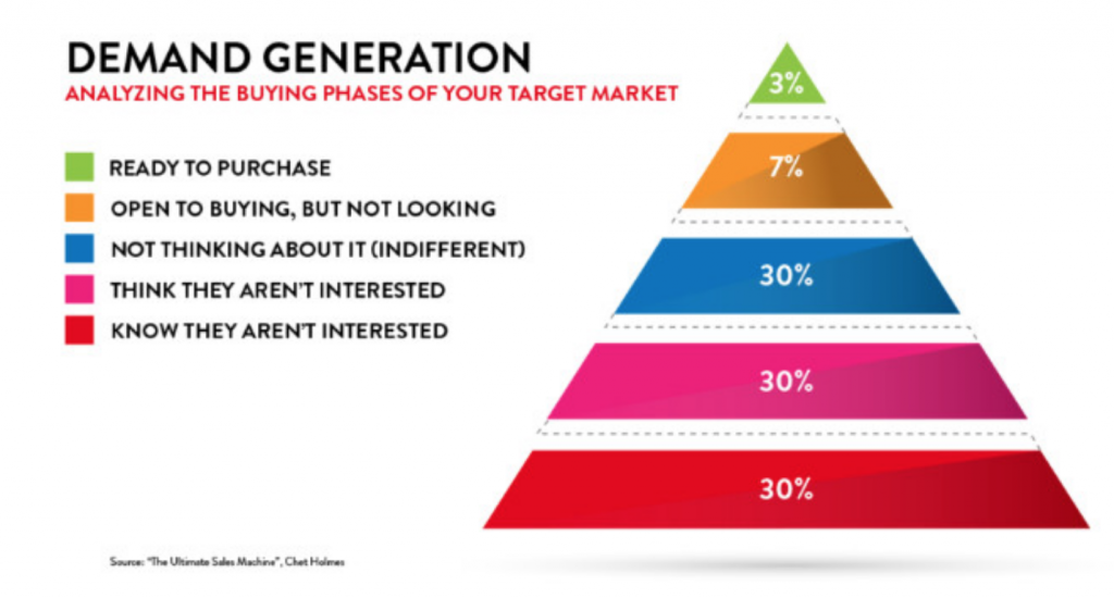 Retail Marketing, Chet Holmes, The Ultimate Sales Machine, Demand Generation Image