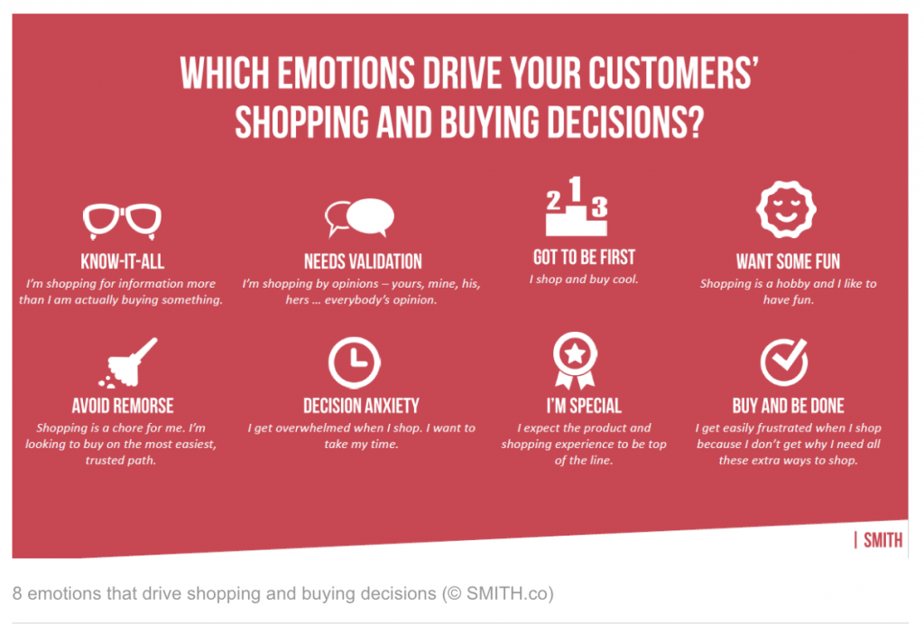 Emotions, buying decisions, Smith