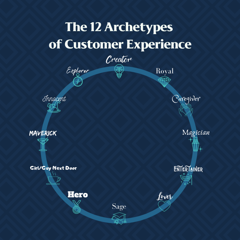12 Archetypes of Customer Experience