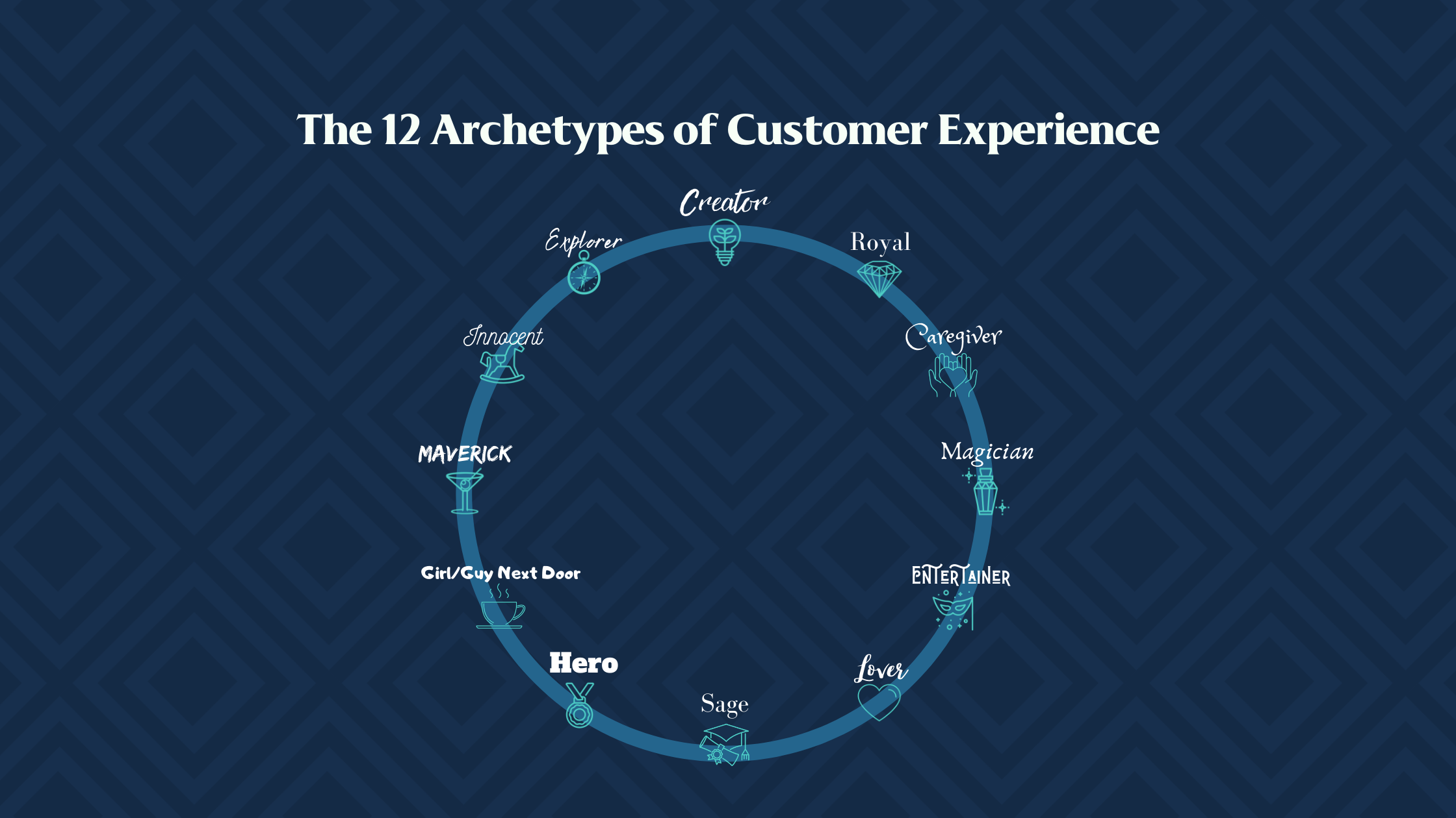 12 archetypes of customer experience; such as Creator, Hero